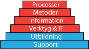 RQ plus omfattar hela tjämsteutbudet inom krav, från Support och utbildning till Verktyg, IT, Information, metoder och processer