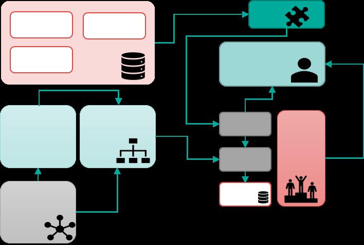 Verksamhetsmodellering och systemmodellering